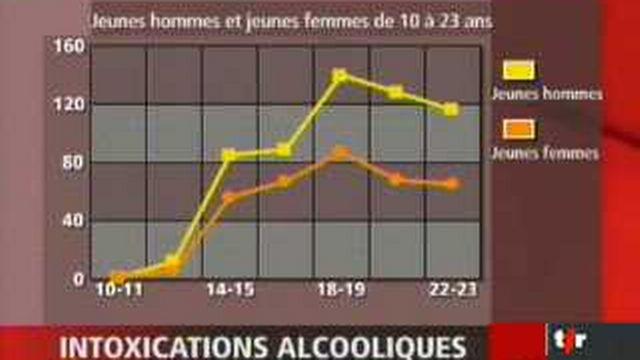 Enquête inquiétante sur la consommation d'alcool parmi la jeune génération