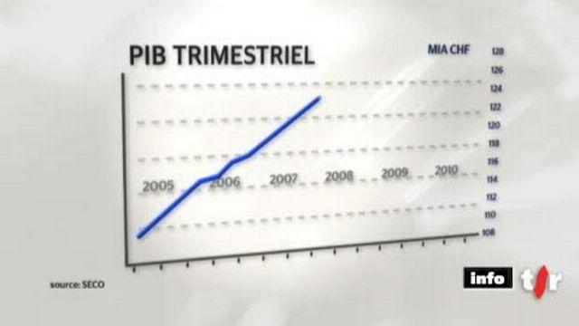 PIB: la croissance de la Suisse se révèle vivace. Il s'agit d'une exception en Europe