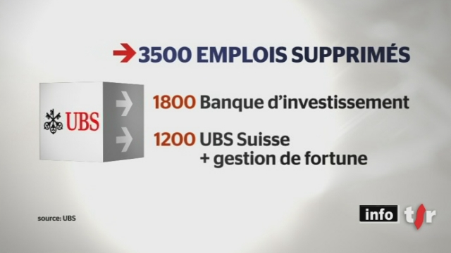La banque, UBS, se restructure et supprime 3500 postes dans le monde. 400 licenciements sont prévus en Suisse
