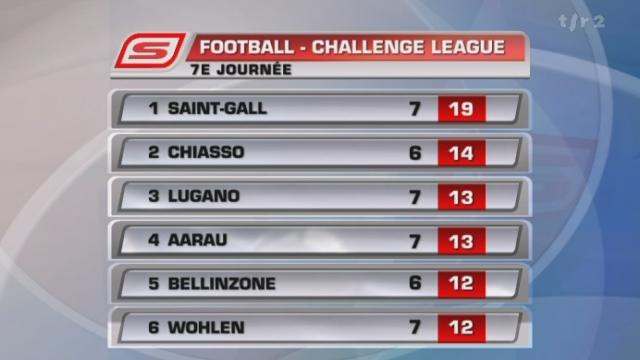 Football / Super League (7e j.): Locarno - Stade nyonnais () + résultats et classement