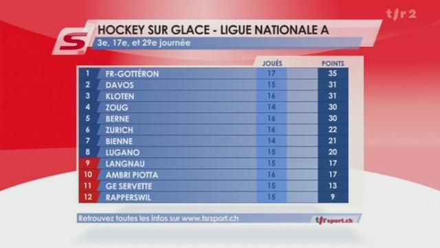 Hockey / LNA (17e j.): Zurich - Kloten (2-1) + résultats et classement