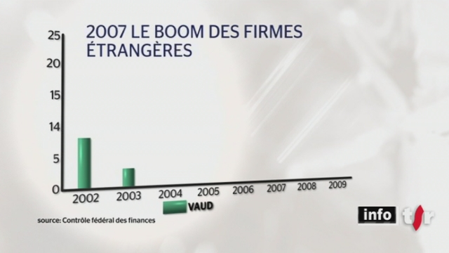 Le contrôle fédéral des finances épingle le gouvernement du canton de Vaud pour ses largesses dans le domaine fiscal