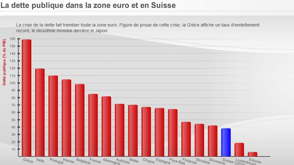 La dette publique dans la zone euro et en Suisse. [RTS]