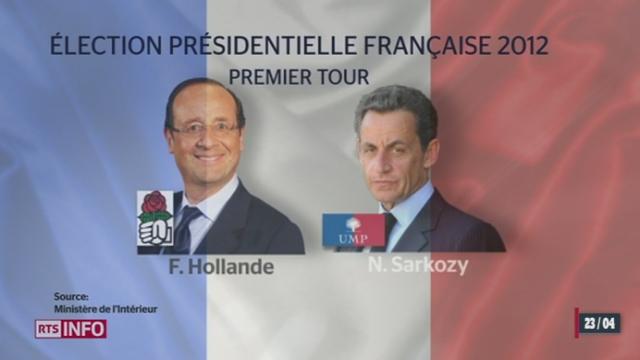 France / élections présidentielles: le socialiste François Hollande remporte plus de 28 % des voix à l'issue du premier tour