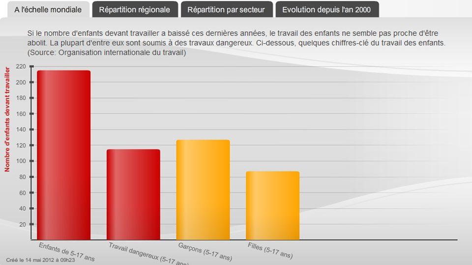 Infographie - Travail des enfants. [RTS]