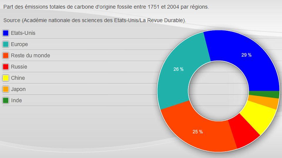 Infographie sur les émissions de gaz à effet de serre. [RTS]