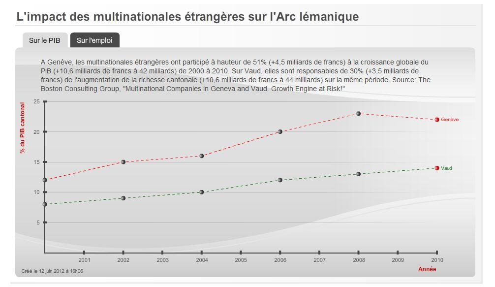 Vaud et gen ve deviennent moins attrayants pour les for Chambre de commerce vaud
