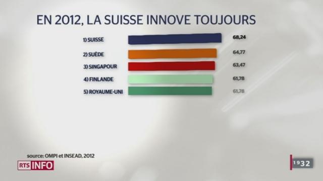 Deux classements internationaux considère la Suisse comme la championne de l'innovation et de la compétitivité