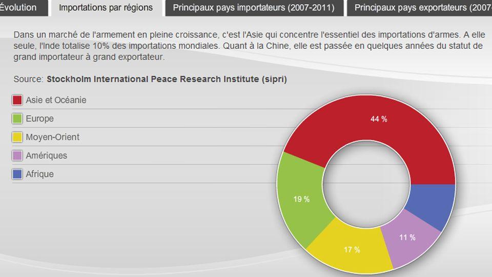 Infographie sur le marché de l'armement. [RTS]