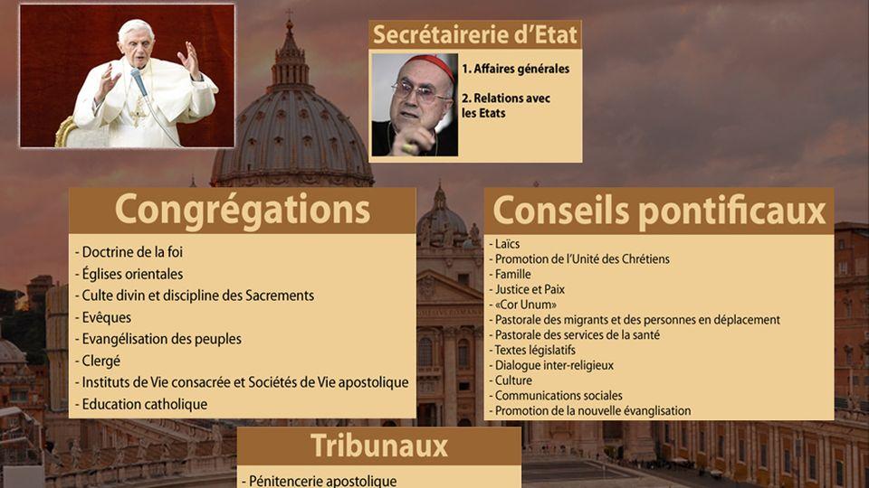 Organisation de la Curie romaine. [RTS]