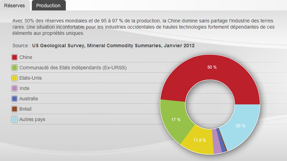 Infographie: le monopole chinois sur l'industrie des terres rares. [RTS]