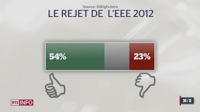 Vingt ans après le refus par la Suisse de rentrer dans l'EEE, un sondage donne des résultats très marquants