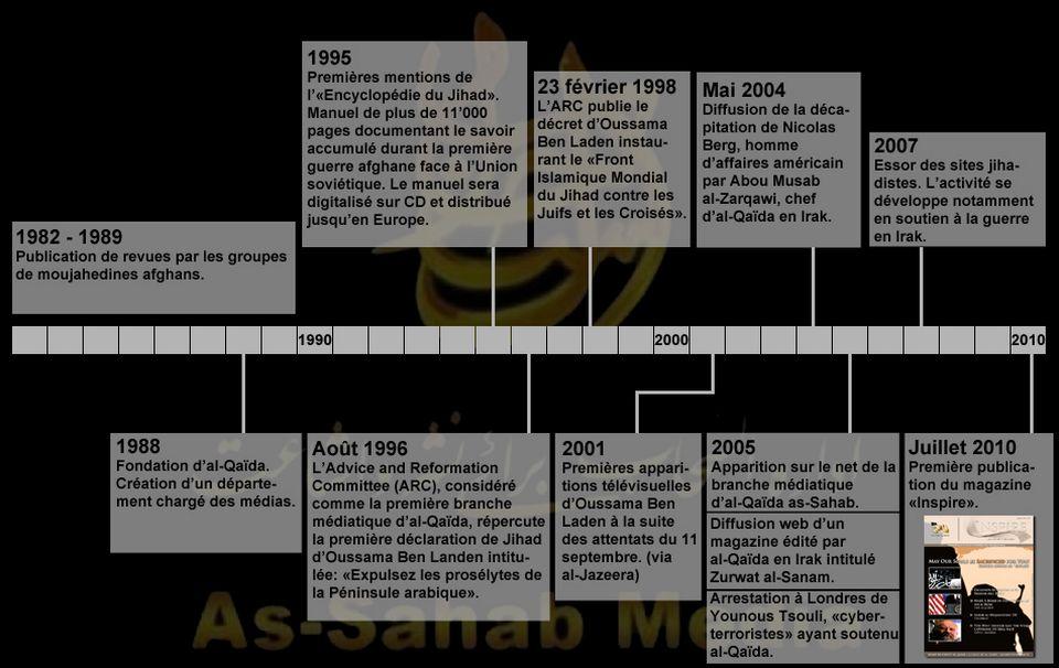 Infographie: historique de la communication d'al-Qaïda. [RTS]