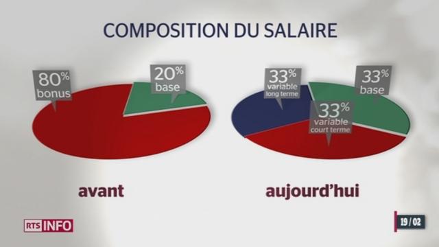 En Suisse, les patrons de multinationales sont extrêmement bien rémunérés