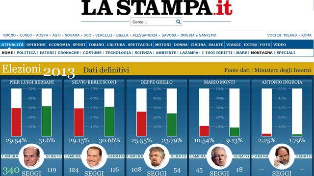 """La """"Une"""" du site de La Stampa au lendemain des législatives italiennes de 2013."""