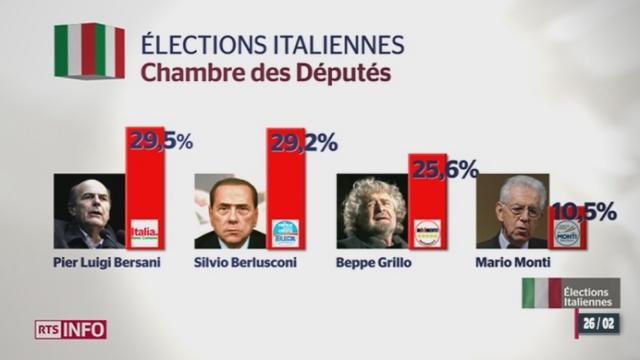 Elections générales en Italie: ni la droite ni la gauche ne parviennent à former une majorité