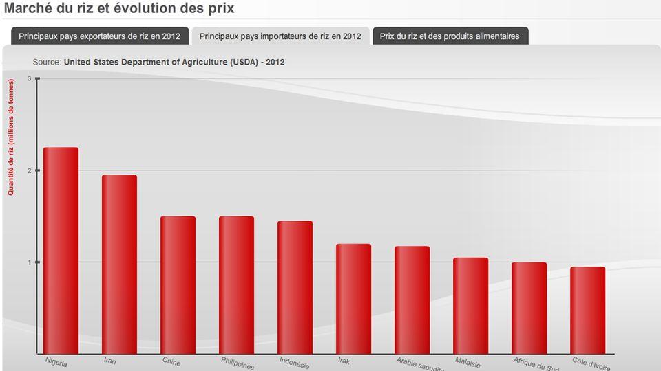 Graphiques réalisés pour Geopolitis - 14 avril 2013. [RTS]