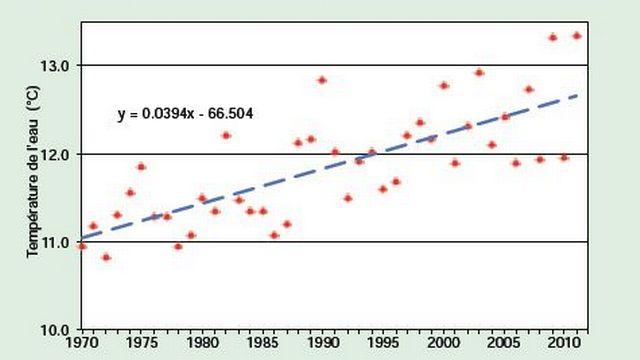 Pour les eaux de surface, à 5 mètres de profondeur, la température moyenne annuelle était de 13,3 degrés en 2011. Elle a augmenté de 1,6 degré depuis 1970. [RTS]