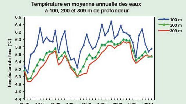 La température des eaux de fond, à 309 mètres, en moyenne annuelle, est passée de 4,40 degrés en 1963 (après l'hiver 1962-63), à 5,3 degrés en 2006 (après l'hiver 2005-2006). L'augmentation est de 0,9 degré en 43 ans. [RTS]