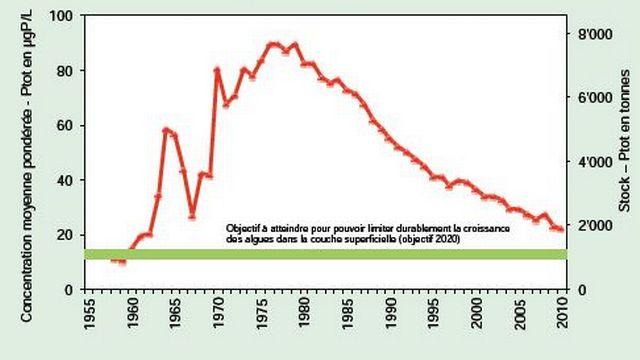 Les stocks de phosphore sont en constante diminution depuis la fin des années 1970. La concentration moyenne en 2011 est néanmoins supérieure à l'objectif à atteindre pour limiter durablement la croissance des algues. [RTS]
