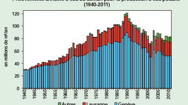 La consommation d'eau potable tirée du lac est en baisse depuis les années 1990 en raison notamment des campagnes de sensibilisation aux économies d'eau. La chute la plus marquée, qui remonte à 2001-2002, est liée à la baisse de consommation du Cern sur ce site. [RTS]