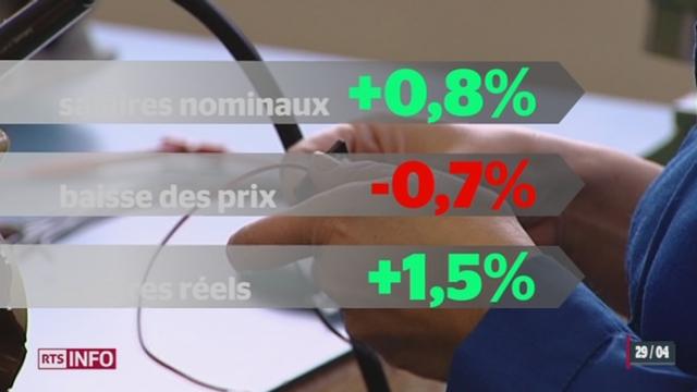Les salaires réels ont augmenté de 1,5% en Suisse en 2012 [RTS]