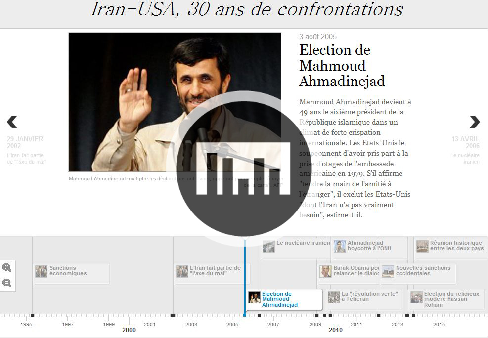 Iran-USA, 30 ans de confrontations