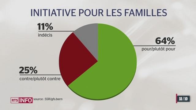 L'initiative UDC sur les familles passerait facilement la rampe selon un sondage [RTS]