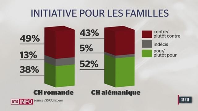 Votations du 24 novembre: selon le dernier sondage, les tendances se modifient [RTS]