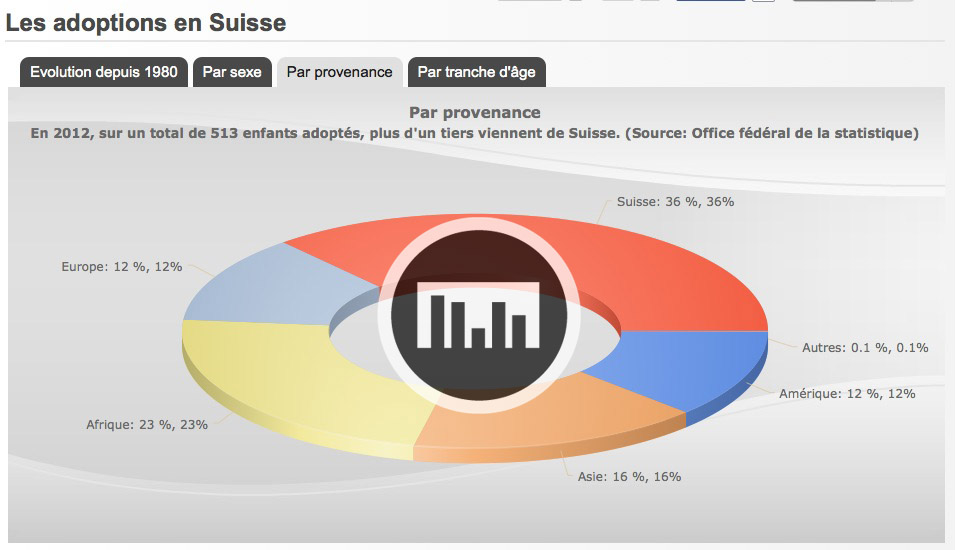 Adoption en Suisse IMAGE