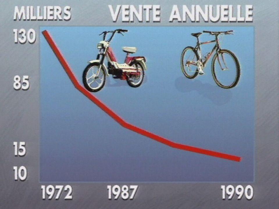 Les ventes de vélomoteurs diminuent en Suisse Romande. [RTS]