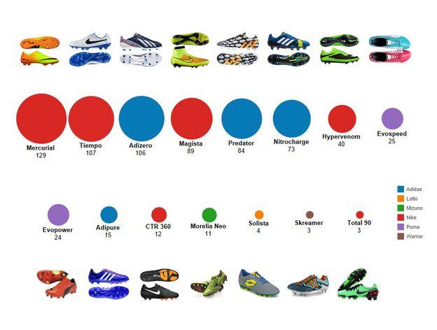 Graphique: Nike et Adidas dominent le marché des ...