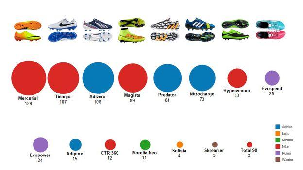 De Dominent Marché Des Chaussures Et Le Adidas Foot GraphiqueNike vNm0OwPy8n