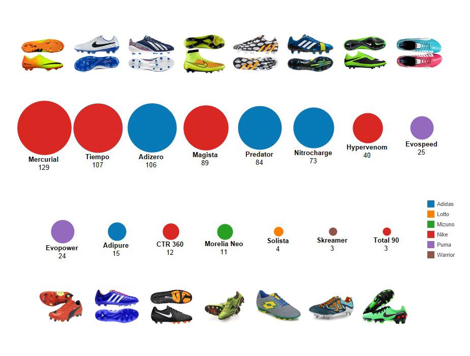 graphique nike et adidas dominent le march u00e9 des chaussures de foot  2  rts ch economie economics definition economic times