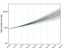 La modélisation extrapole les tendances depuis le mois de juillet. [news.sciencemag.org]
