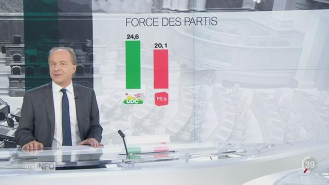 Baromètre électoral: le sondage SSR donne les intentions de vote [RTS]