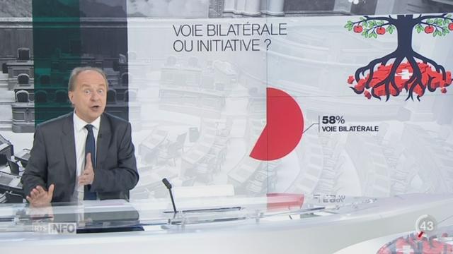 Baromètre électoral: Alain Rebetez décortique le score de l'UDC [RTS]