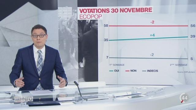 """Initiative Ecopop: analyse du sondage de la SSR, selon lequel le """"oui"""" se renforce, avec Pierre Nebel [RTS]"""