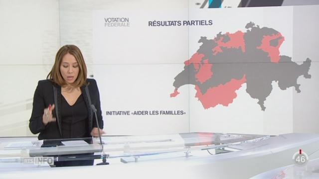 """Votations  - Initiatives populaires: les premiers résultats annoncent un """"non"""" [RTS]"""