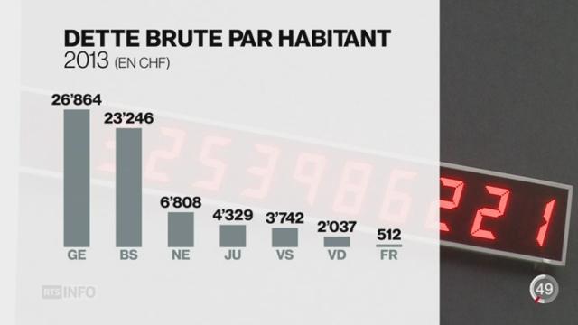 La dette du canton de Genève poursuit sa progression malgré 6 millions de francs d'excédent [RTS]