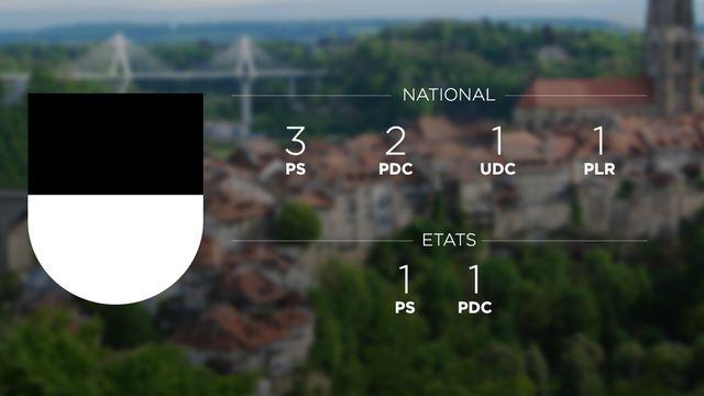 La composition actuelle de la députation fribourgeoise au Parlement fédéral. [RTS]