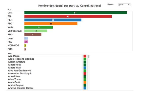 Répartition des sièges au Conseil national. [RTS]