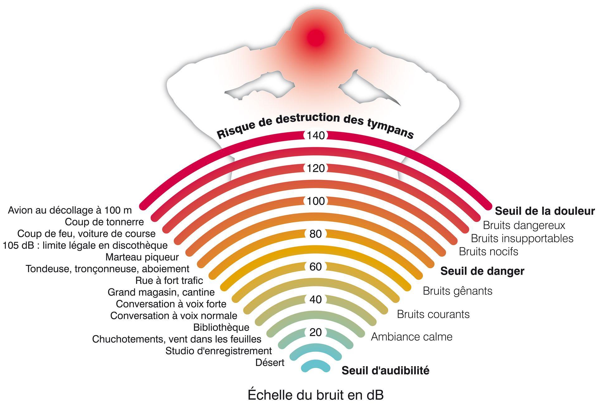 Échelle des niveaux de bruit [Fotolia - © Graphies.thèque]
