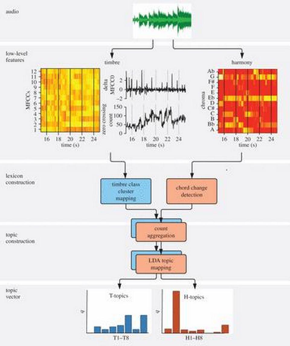 Le graphe de la Royal Society sur l'étude de l'évolution de la pop musique. [rsos.royalsocietypublishing.org]