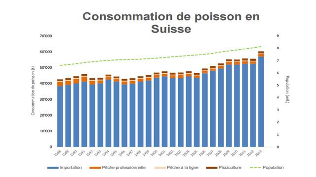 La liste rouge des poissons et cyclostomes en suisse la p che - Office federal de l environnement ...