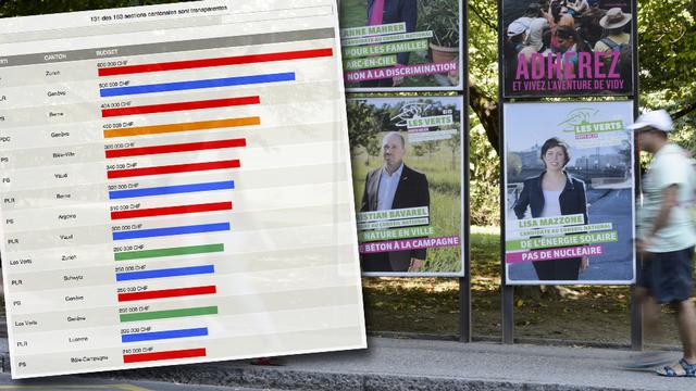 Découvrez dans notre infographie les budgets de campagne déclarés par les sections cantonales. [RTS - Keystone]
