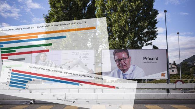 Les candidats valaisans aux élections fédérales ont fortement investi dans les annonces politiques.