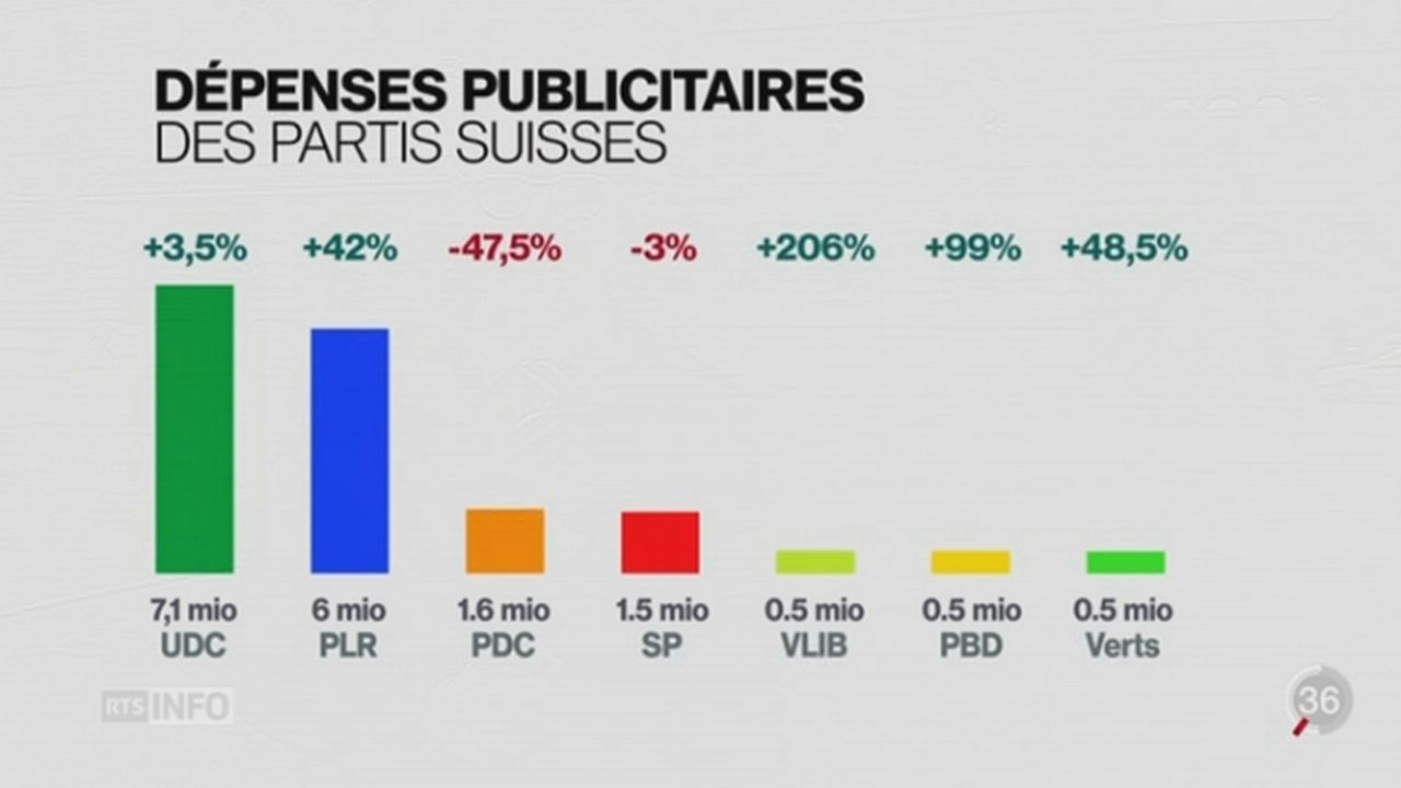 Les campagnes électorales suisses n'ont jamais coûté aussi cher [RTS]