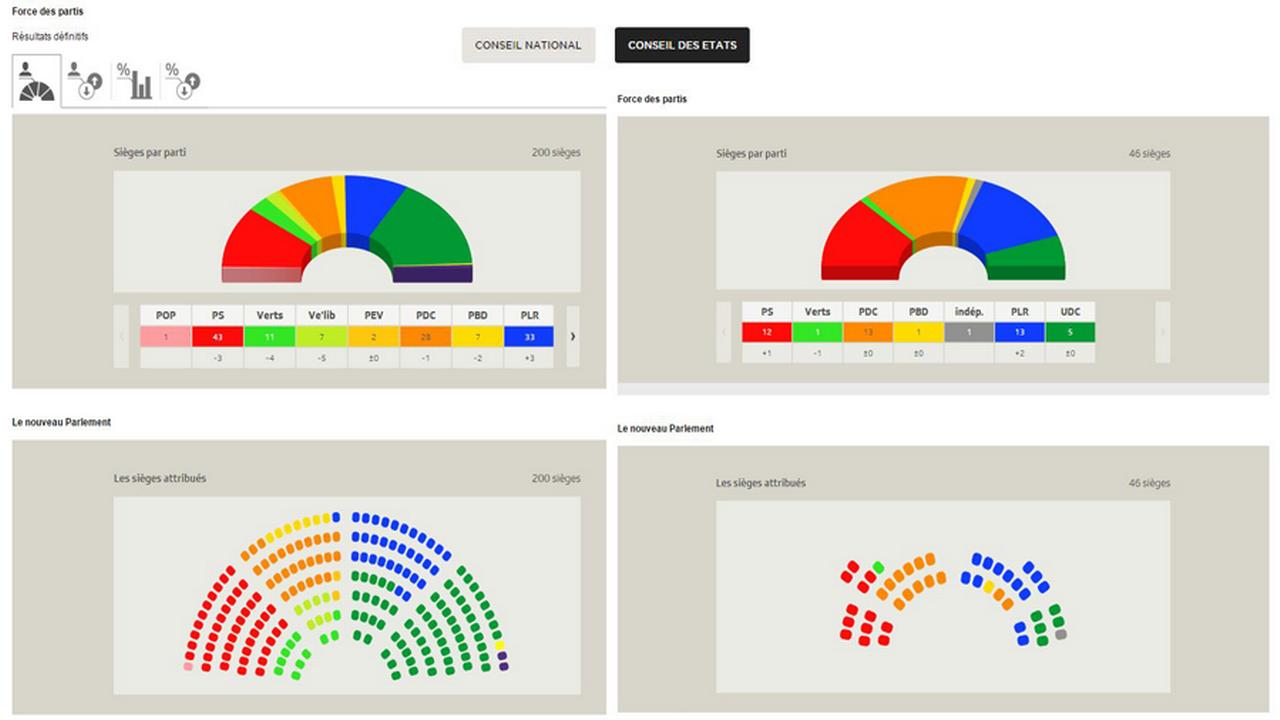 Le visage définitif du nouveau Parlement fédéral.