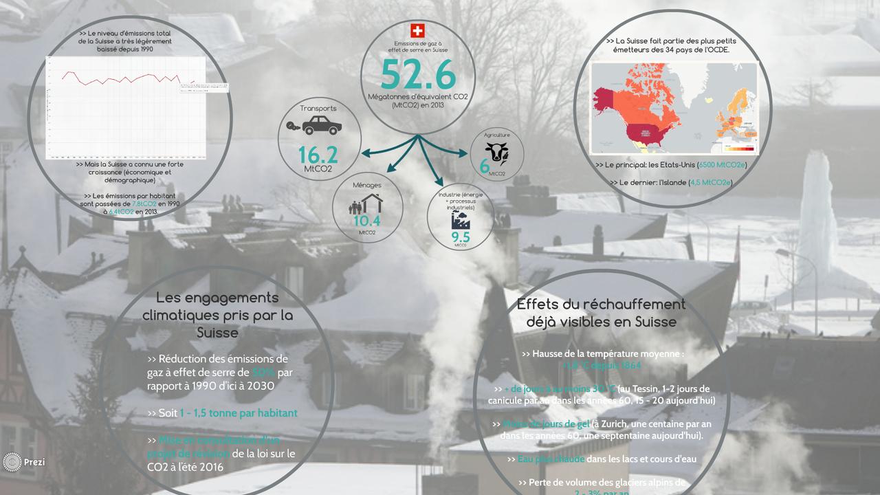 Gaz à effet de serre et réchauffement: où en est la Suisse?
